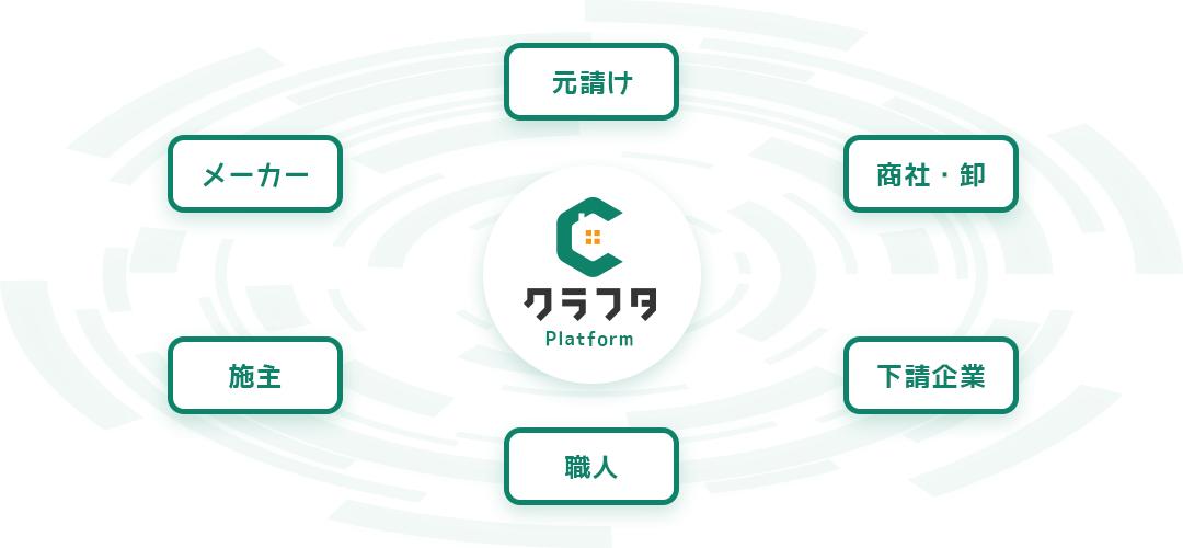 施工管理アプリ「クラフタ」のプラットフォームイメージです。